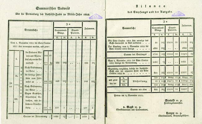 Printed report sent to Zemun Magistrat on income and expenditure of Military Invalid Home in Ptuj, 1823, IAB, ZM.