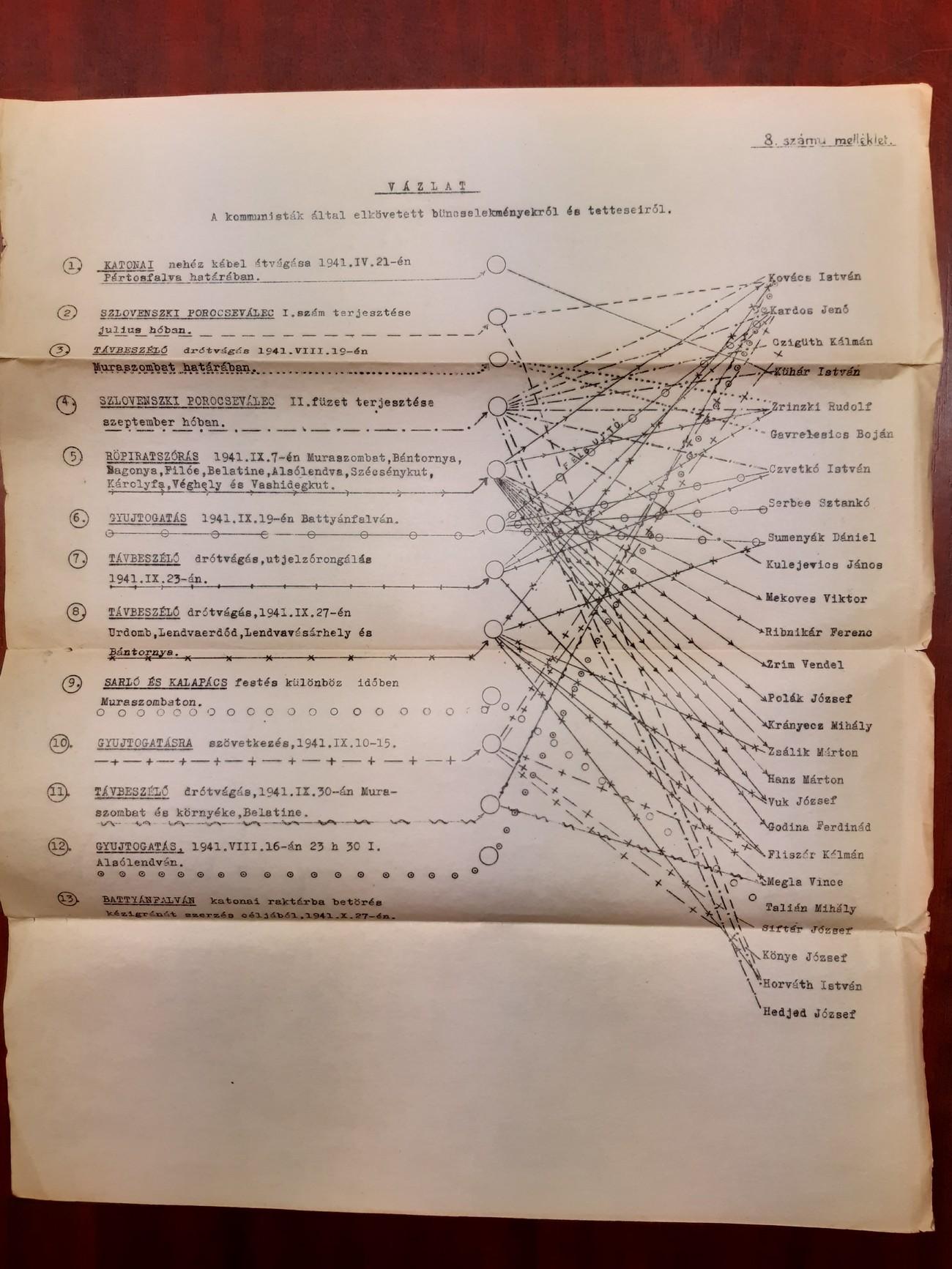 Skica, ki so jo pripravili madžarski žandarji (csendőrség), prikazuje 13 sabotažnih in propagandnih akcij odporniškega gibanja ter njihove izvajalce od aprila do oktobra 1941. MNL ZML, IV. 401. b. 50/1941.